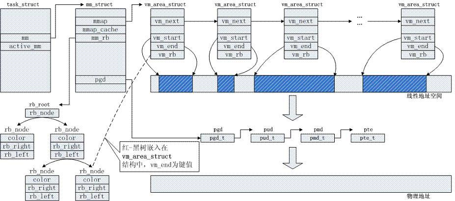内核使用内存描述符结构体表示进程的